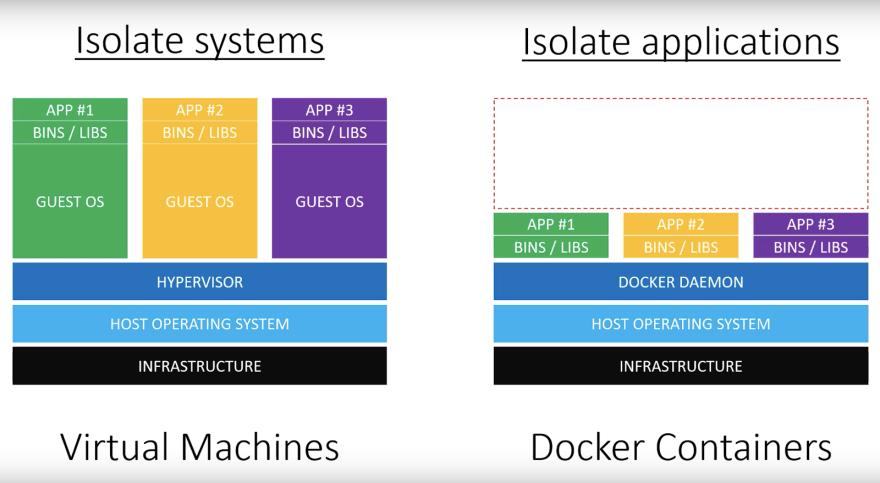 Virtualization vs. Containerization