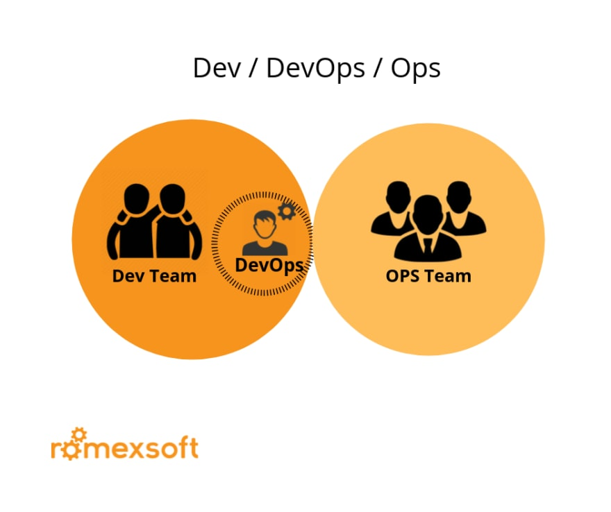 DevOps Structure: Оps as IaaS Romexsoft