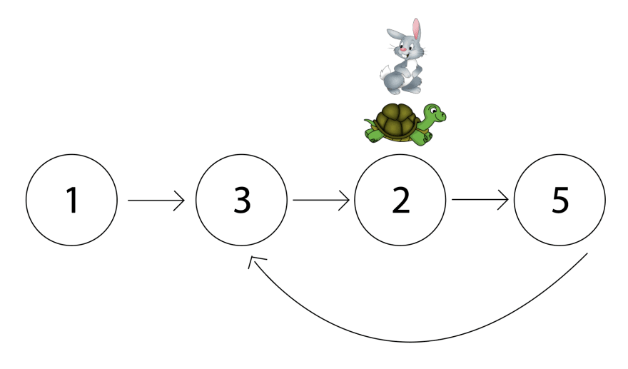 The tortoise and hare have moved. Hare is at the third node, 2, and tortoise as at the same node.