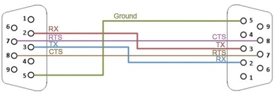 RS232 null modem pinout and wiring - DEV CommunityDEV Community 👩💻👨💻