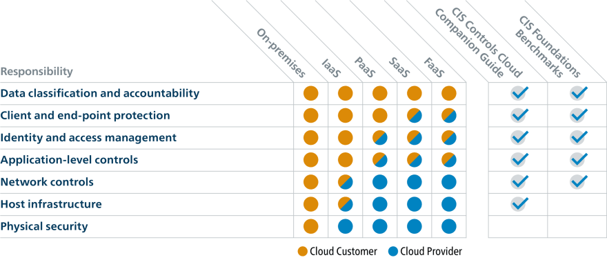 Cloud security shared model
