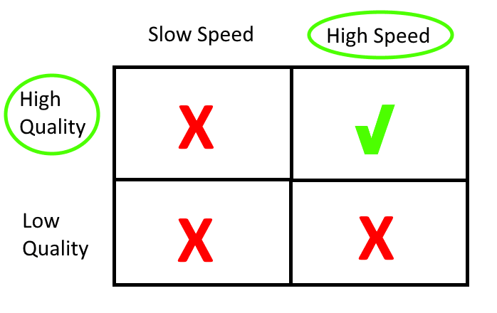 Quadrants with Fast and Good