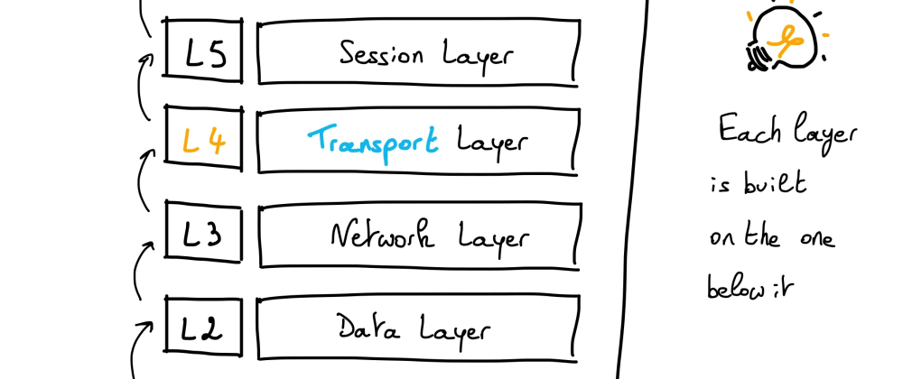 Cover image for Understanding Network things: part 1 – L4 / L7 layers