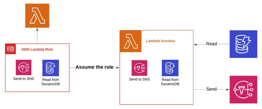 Lambda execution role