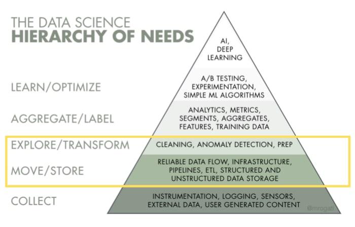 hackernoon Monica Rogati Data Science Hierarchy of needs
