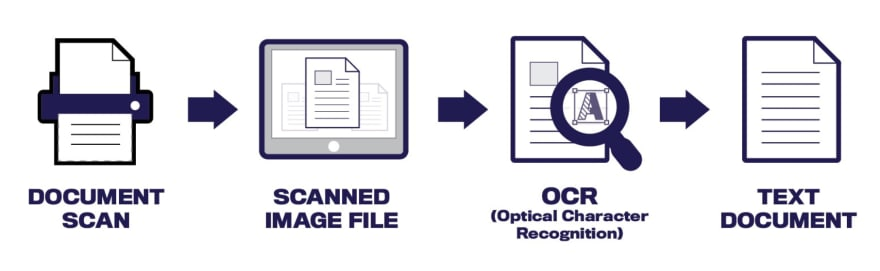 Document scanned and converted into a text document using OCR