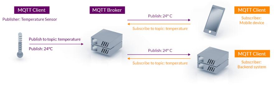 MQTT publish-subscribe