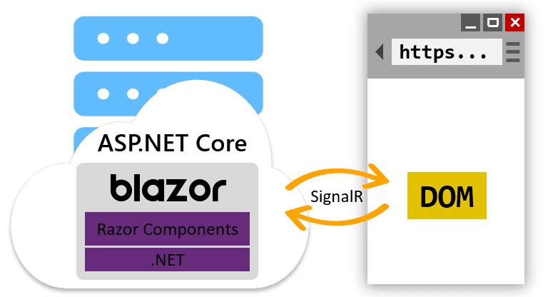 Blazor Server-Side Framework Architecture