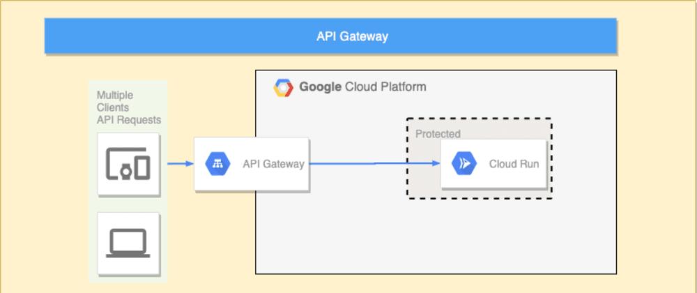 Cover image for GCP API Gateway (Servlerless)
