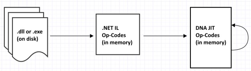 NET IL -> DNA JIT Op-Codes