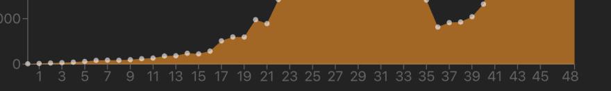 xaxis graph