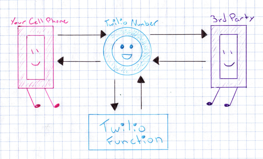 """A hand-drawn diagram. On the left, a pink anthrophomorphic cell phone labeled """"Your Cell Phone."""" In the middle, a smiling blue circle labeled """"Twilio Number."""" Underneath that, a blue box labeled """"Twilio Function."""" On the right, a purple anthrophomorphic cell phone labeled """"3rd Party."""" There are arrows flowing from Your Cell Phone to/from Twilio Number, from Twilio Number to/from Twilio Function, and from Twilio Number to/from 3rd Party."""