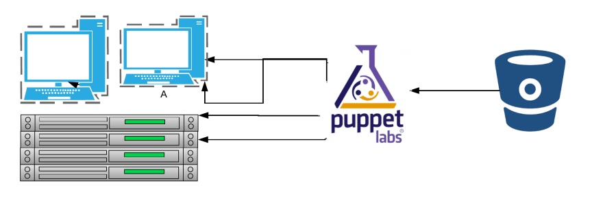 bitbucket-puppet-servers