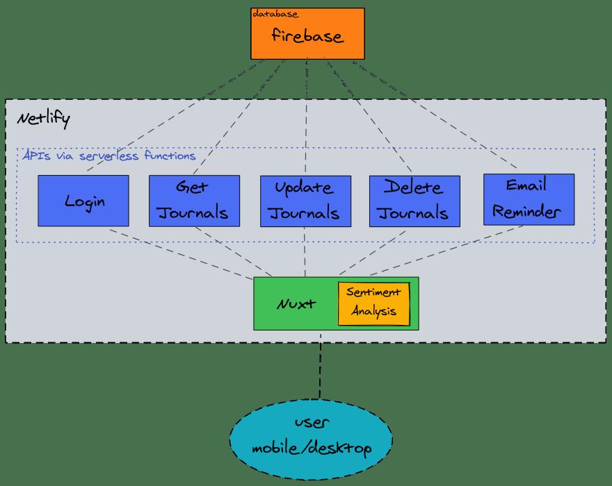 Jottivity architecture sketch