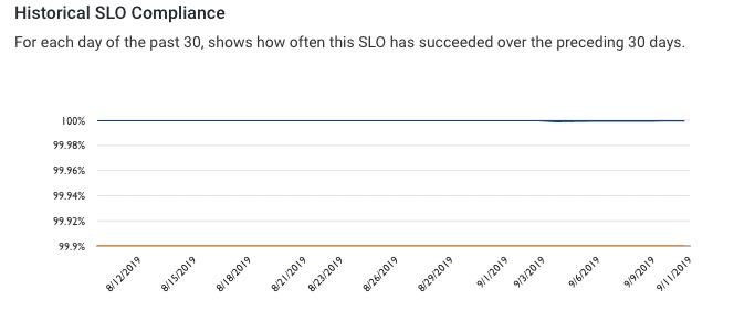 screenshot showing 100% SLO compliance graph