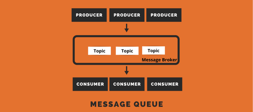 Understanding the Messaging queue in Microservices