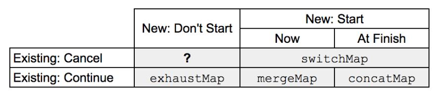 async matrix rxjs
