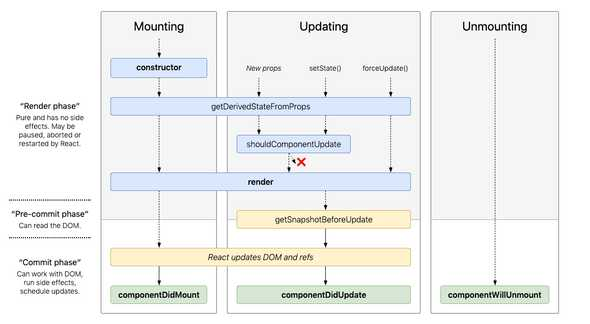 Lifecycle Methods