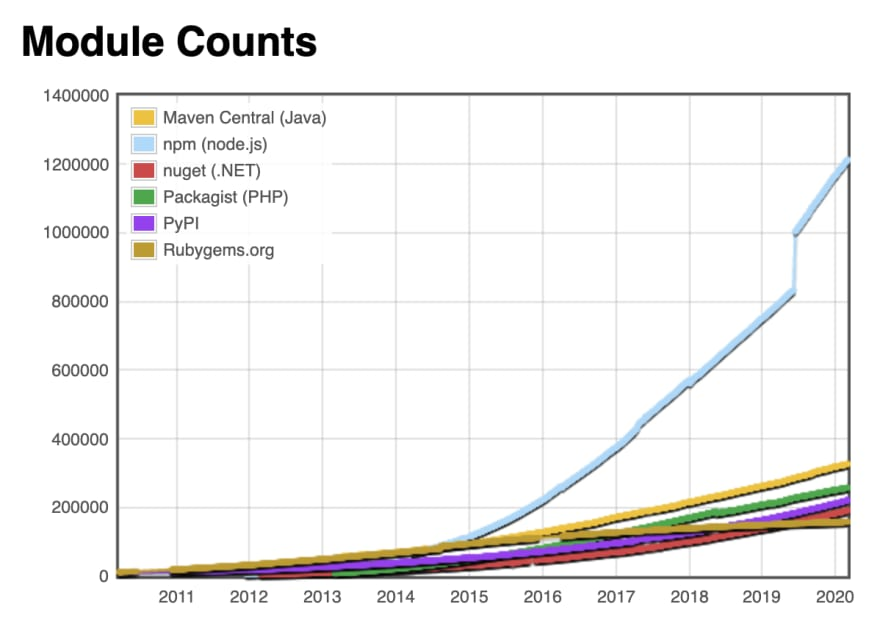 module counts
