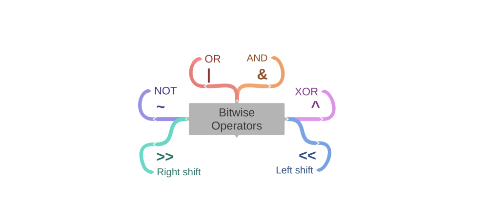 Cover image for Bitwise Operators in python
