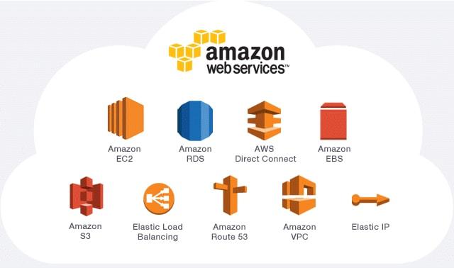 AWS (Amazon Web Services)