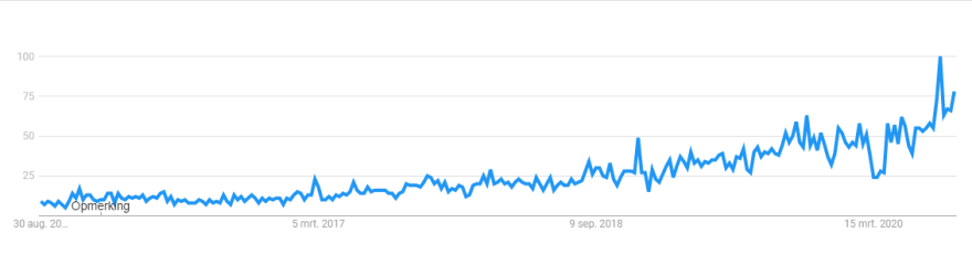Upwards trends of the term 'Imposter Syndrom'.