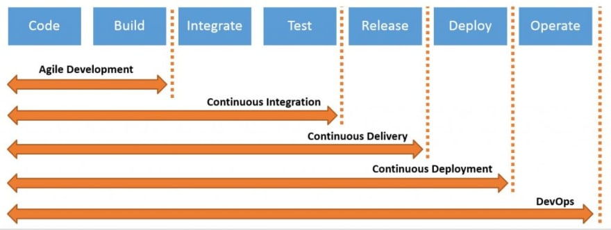 CI/CD in devops