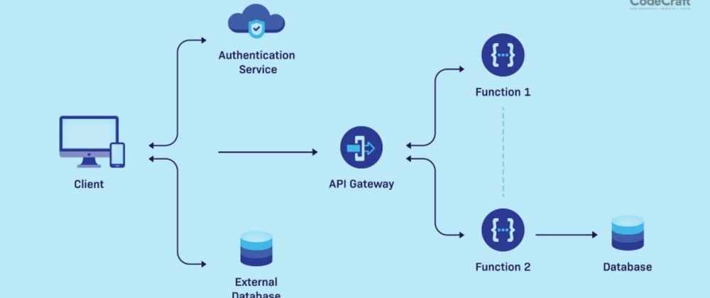 Cover image for What is a Serverless Architecture
