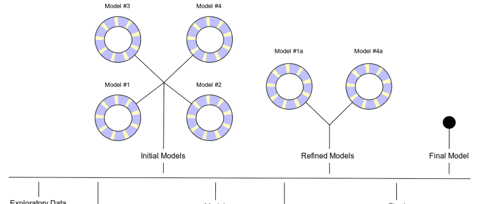 Cover image for Introducing our new book, Tidy Modeling with R 📖