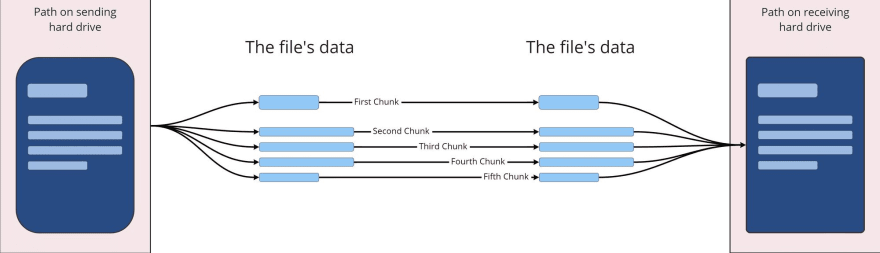an image that shows, in comparison to the image above, how data are streamed and therefor not loaded into memory.