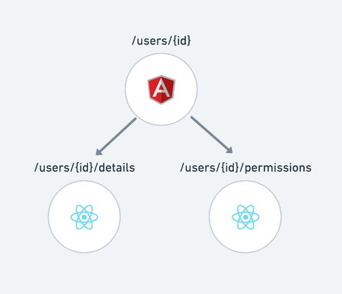 An AngularJS app with two sub-routes rendering React components