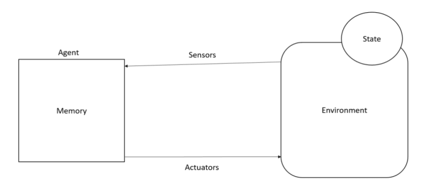 Perception Action Cycle