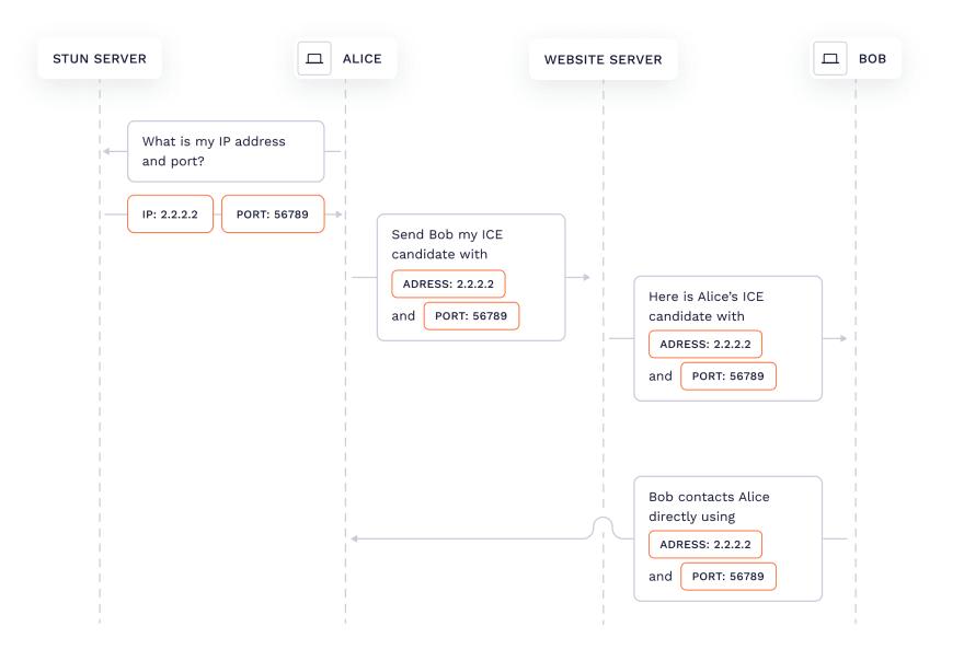 WebRTC connection diagram