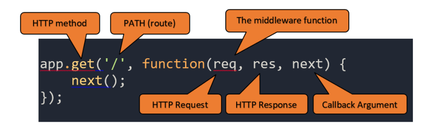 HTTP method syntax