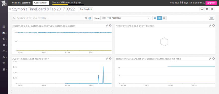 Datadog dashboard