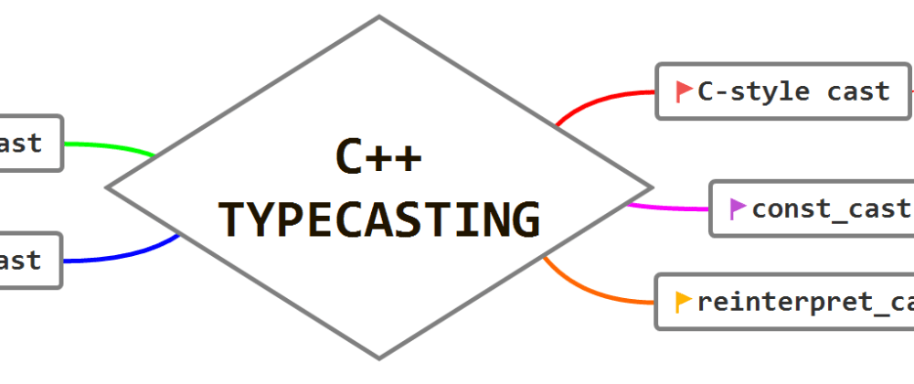 Cover image for C++ type casting with example for C developers