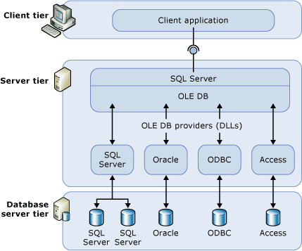 Architure of SQL Server linked servers