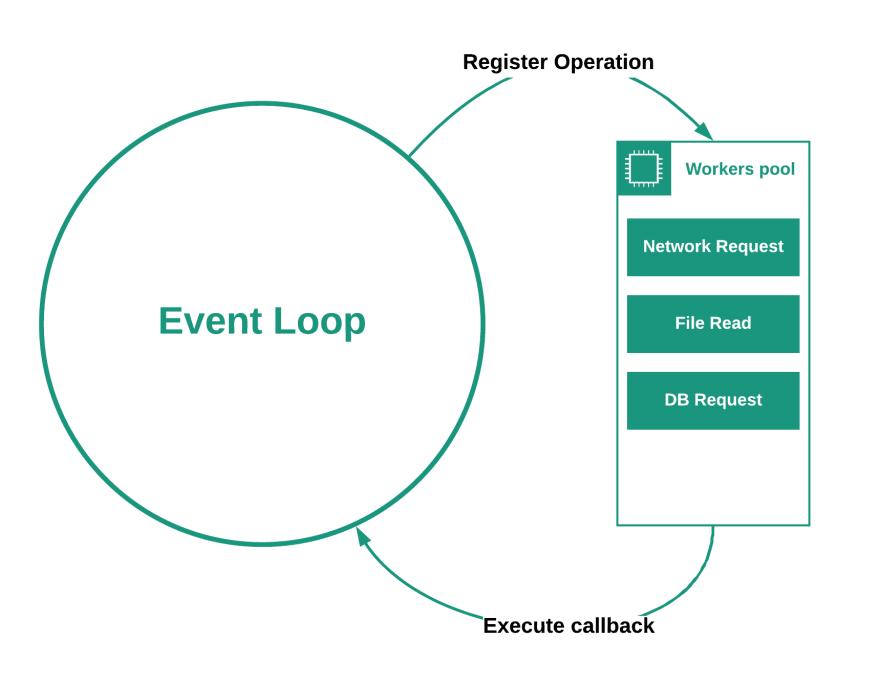 Event Loop Schema