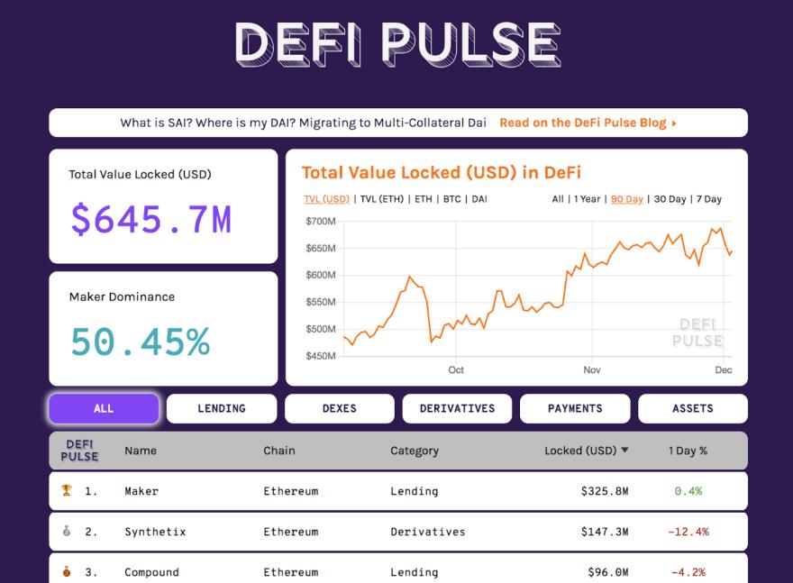 DeFi market growth