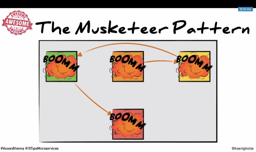 The Musketeer Pattern