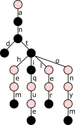 An example of a trie