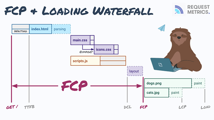 FCP in the Loading Waterfall