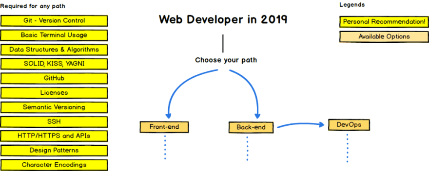 The 2019 Web Development (Frontend + Backend) RoadMap - DEV