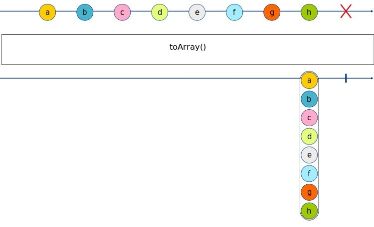 toArray Marble Diagram
