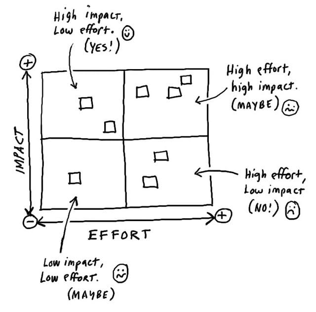 Impact vs Effort Matrix