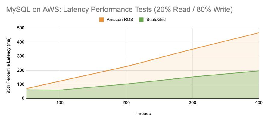 ScaleGrid vs Amazon RDS: MySQL Latency Performance Test - 20 Percent Read 80 Percent Write