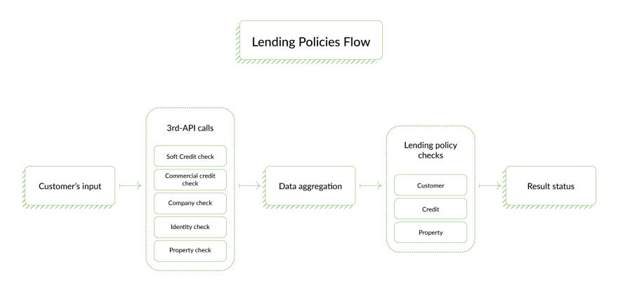 lending-policies-flow-API