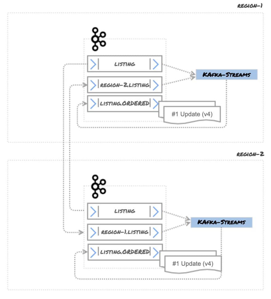 Figure 14 — Active/Active with Kafka Streams to order events