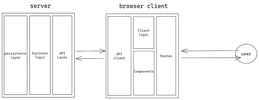 single-page application architecture diagram