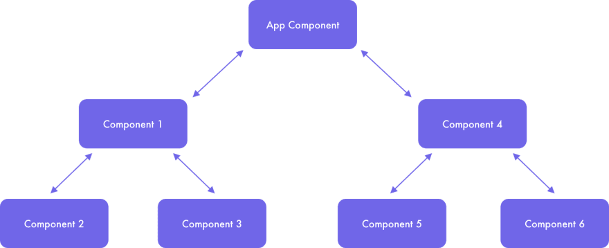 Hierarchical component's interaction